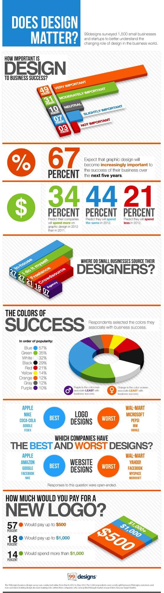 does-design-matter