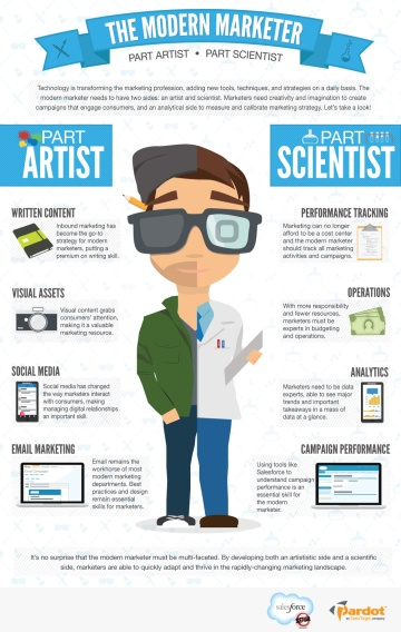 Modern Marketer Graphic