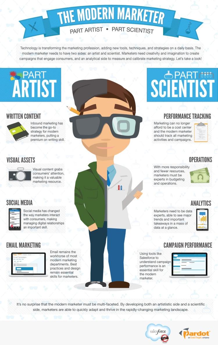 Modern Marketer Graphic